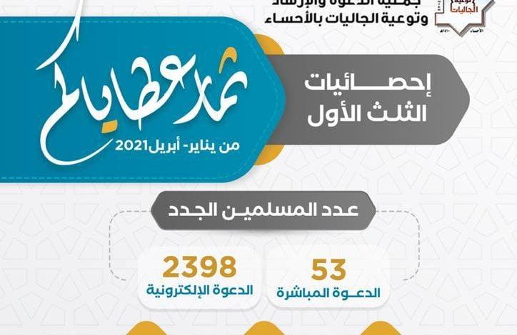 دخول 2398 مسلما جديدا عبر الدعوة الإلكترونية في جمعية الدعوة بالأحساء.. جاد عطاؤكم فأينع ثمرا